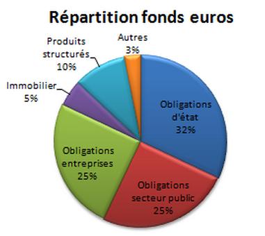 Répartition des fonds euros